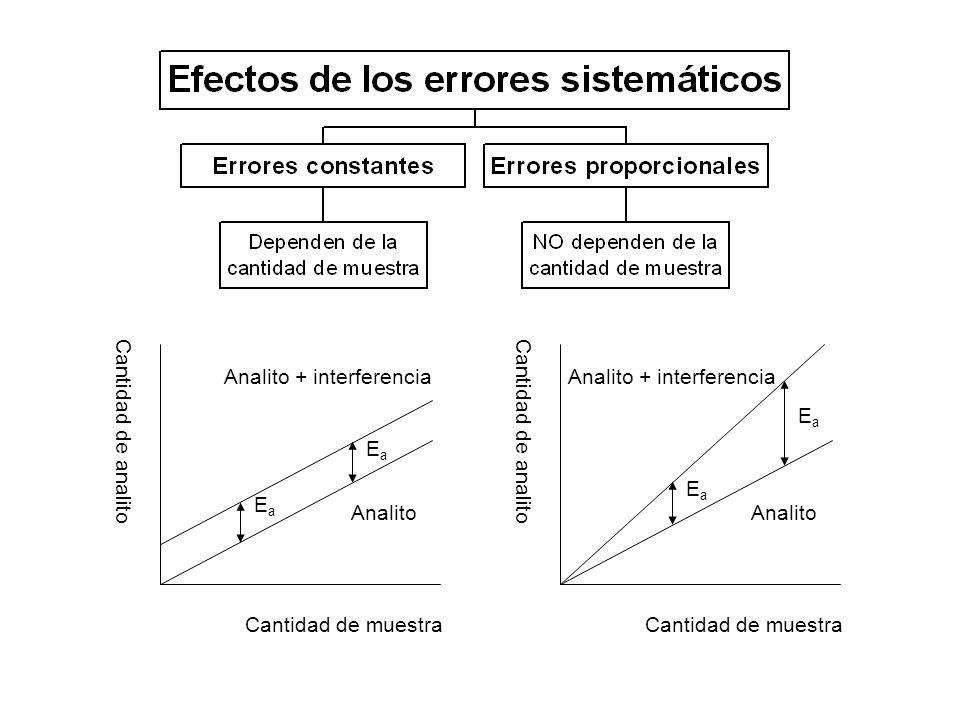 Cantidad de muestra Cantidad de analito Analito Analito + interferencia Cantidad de muestra Cantidad de analito Analito Analito + interferencia EaEa E