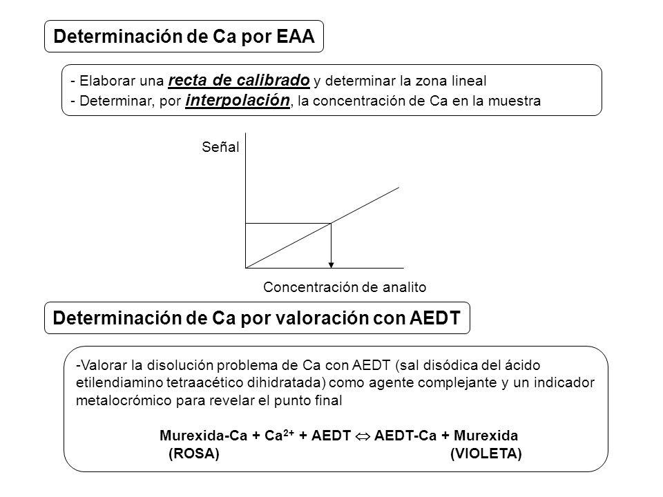 - Elaborar una recta de calibrado y determinar la zona lineal - Determinar, por interpolación, la concentración de Ca en la muestra Determinación de Ca por EAA -Valorar la disolución problema de Ca con AEDT (sal disódica del ácido etilendiamino tetraacético dihidratada) como agente complejante y un indicador metalocrómico para revelar el punto final Murexida Ca + Ca 2+ + AEDT AEDT Ca + Murexida (ROSA) (VIOLETA) Determinación de Ca por valoración con AEDT Concentración de analito Señal