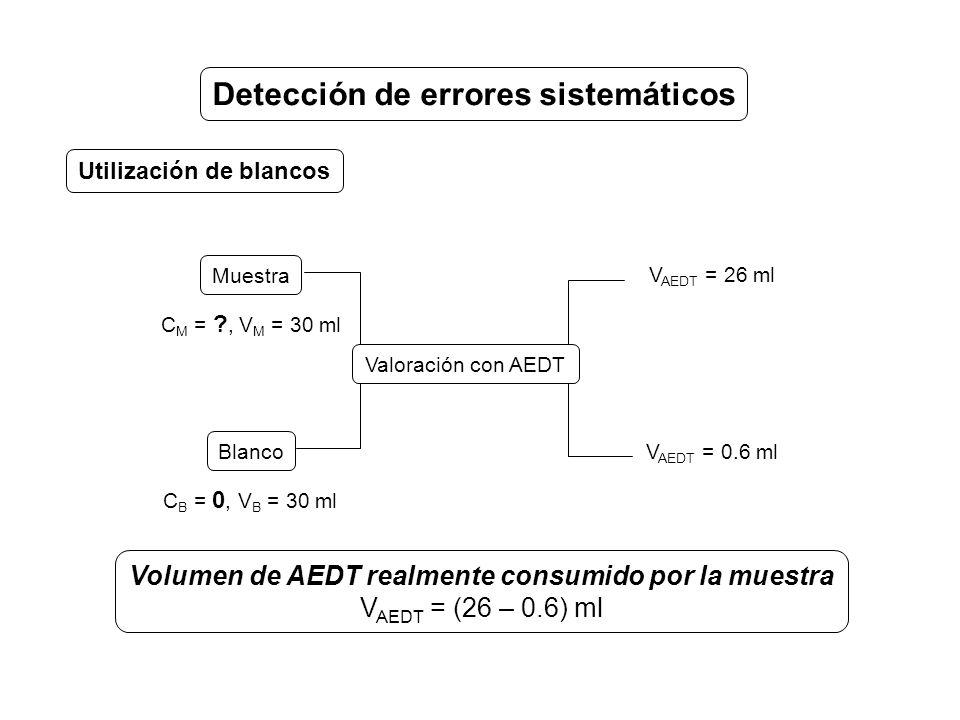 Detección de errores sistemáticos Utilización de blancos Muestra Blanco V AEDT = 26 ml C M = ?, V M = 30 ml V AEDT = 0.6 ml C B = 0, V B = 30 ml Valoración con AEDT Volumen de AEDT realmente consumido por la muestra V AEDT = (26 – 0.6) ml