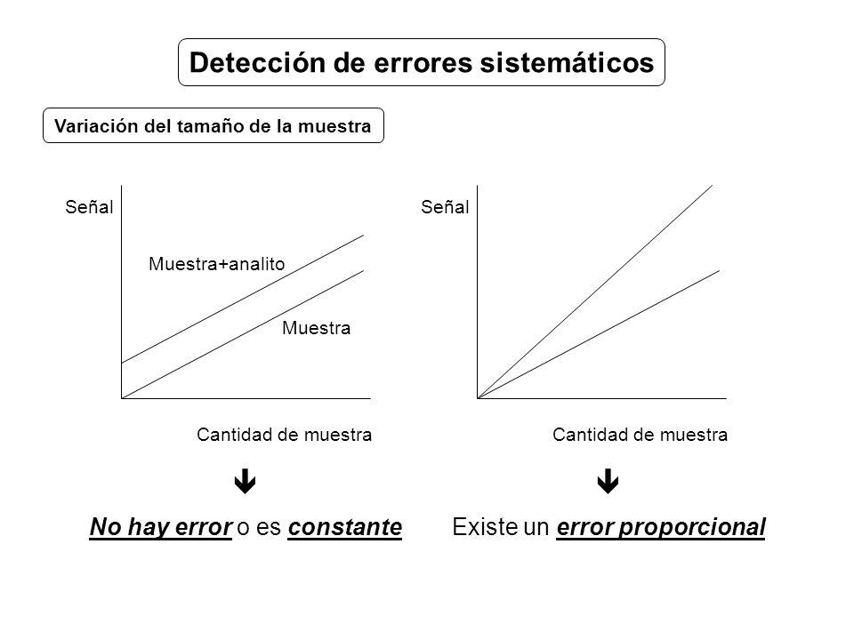 Cantidad de muestra Señal Cantidad de muestra Señal No hay error o es constante Muestra+analito Muestra Existe un error proporcional Detección de errores sistemáticos Variación del tamaño de la muestra