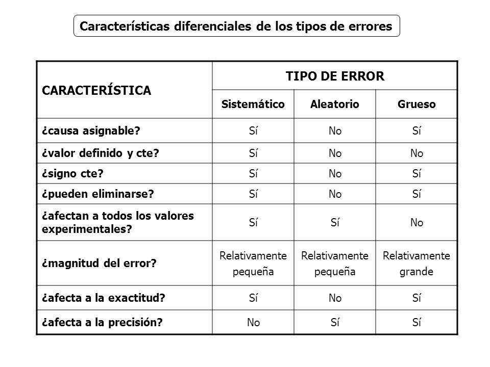 Características diferenciales de los tipos de errores CARACTERÍSTICA TIPO DE ERROR SistemáticoAleatorioGrueso ¿causa asignable?SíNoSí ¿valor definido y cte?SíNo ¿signo cte?SíNoSí ¿pueden eliminarse?SíNoSí ¿afectan a todos los valores experimentales.