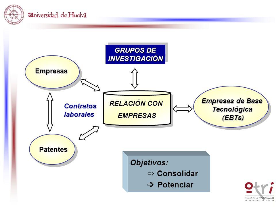GRUPOS DE INVESTIGACIÓN INVESTIGACIÓN Empresas Patentes Objetivos: Consolidar Potenciar Contratoslaborales RELACIÓN CON EMPRESAS EMPRESAS Empresas de