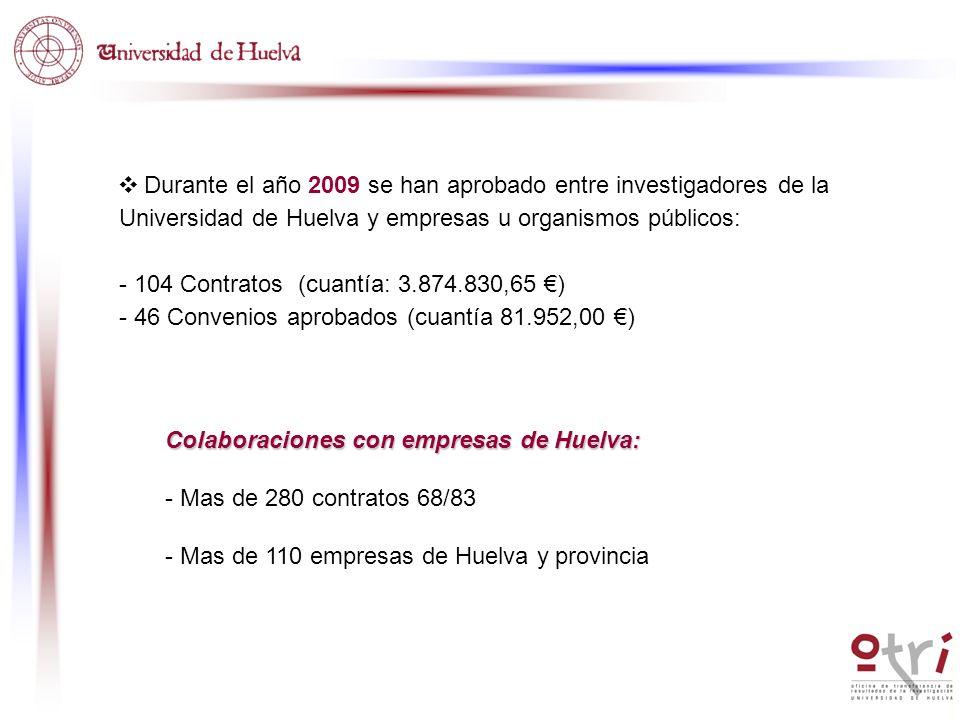 Colaboraciones con empresas de Huelva: - Mas de 280 contratos 68/83 - Mas de 110 empresas de Huelva y provincia Durante el año 2009 se han aprobado en