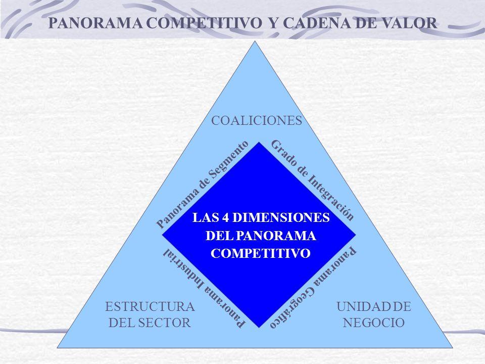 PANORAMA COMPETITIVO Y CADENA DE VALOR LAS 4 DIMENSIONES DEL PANORAMA COMPETITIVO Panorama de Segmento Grado de Integración Panorama Geográfico Panora