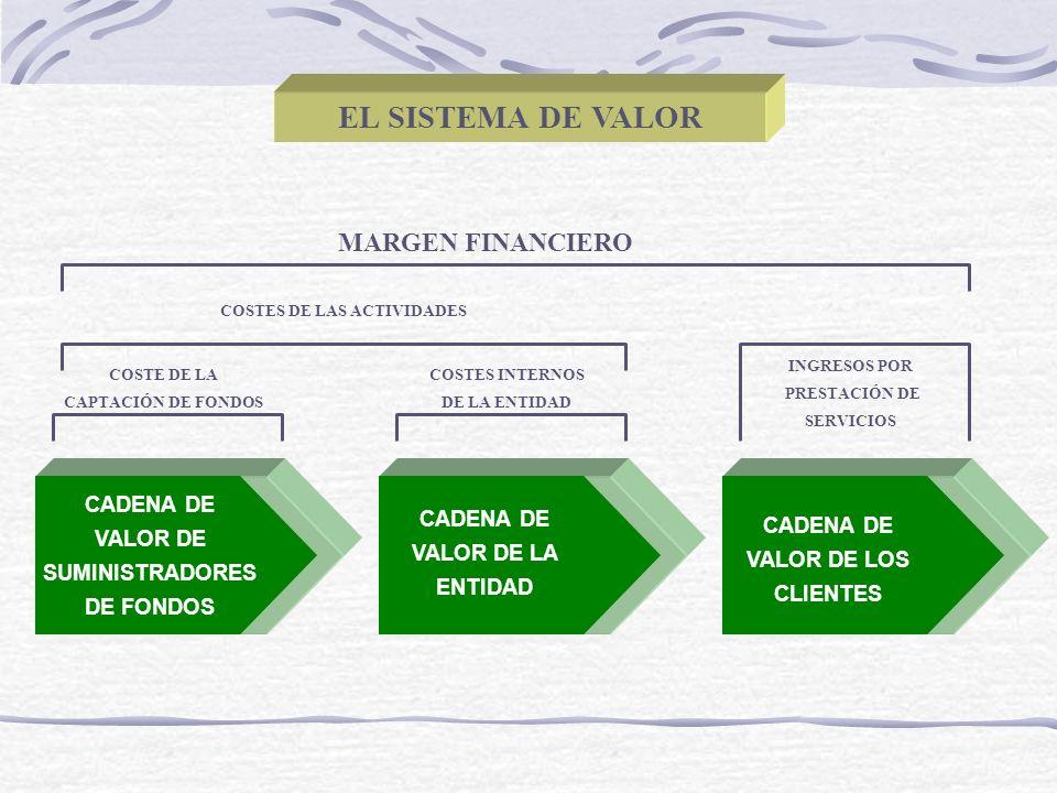 EL SISTEMA DE VALOR CADENA DE VALOR DE SUMINISTRADORES DE FONDOS CADENA DE VALOR DE LA ENTIDAD CADENA DE VALOR DE LOS CLIENTES COSTE DE LA CAPTACIÓN D