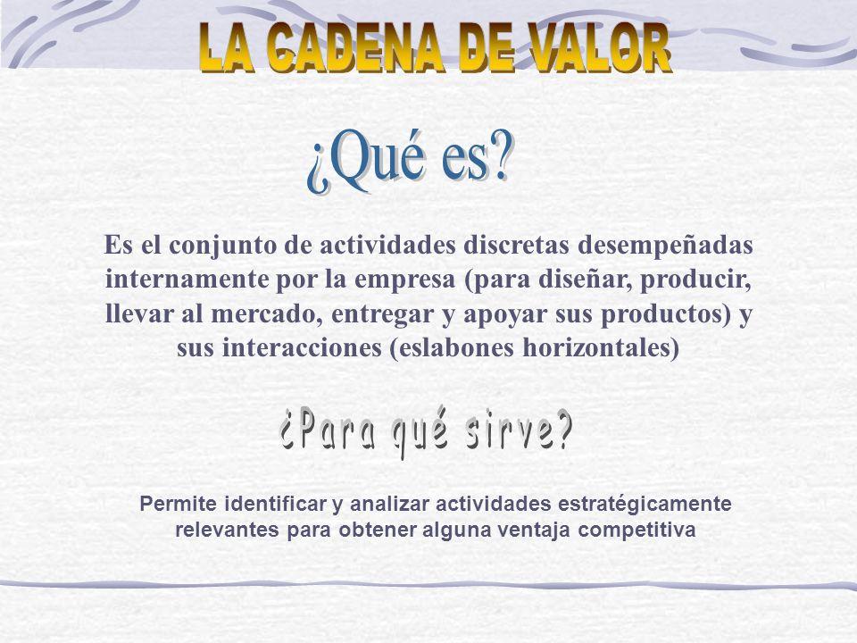 Cadenas de valor de proveedores Cadenas de valor de canal Cadenas de valor de comprador Cadena de valor de la empresa EMPRESA DE UN SOLO SECTOR INDUSTRIAL Cadenas de valor de proveedores Cadenas de valor de canal Cadenas de valor de comprador Cadena de valor de la unidad de negocio EMPRESA DIVERSIFICADA Cadena de valor de la unidad de negocio Cadena de valor de la empresa