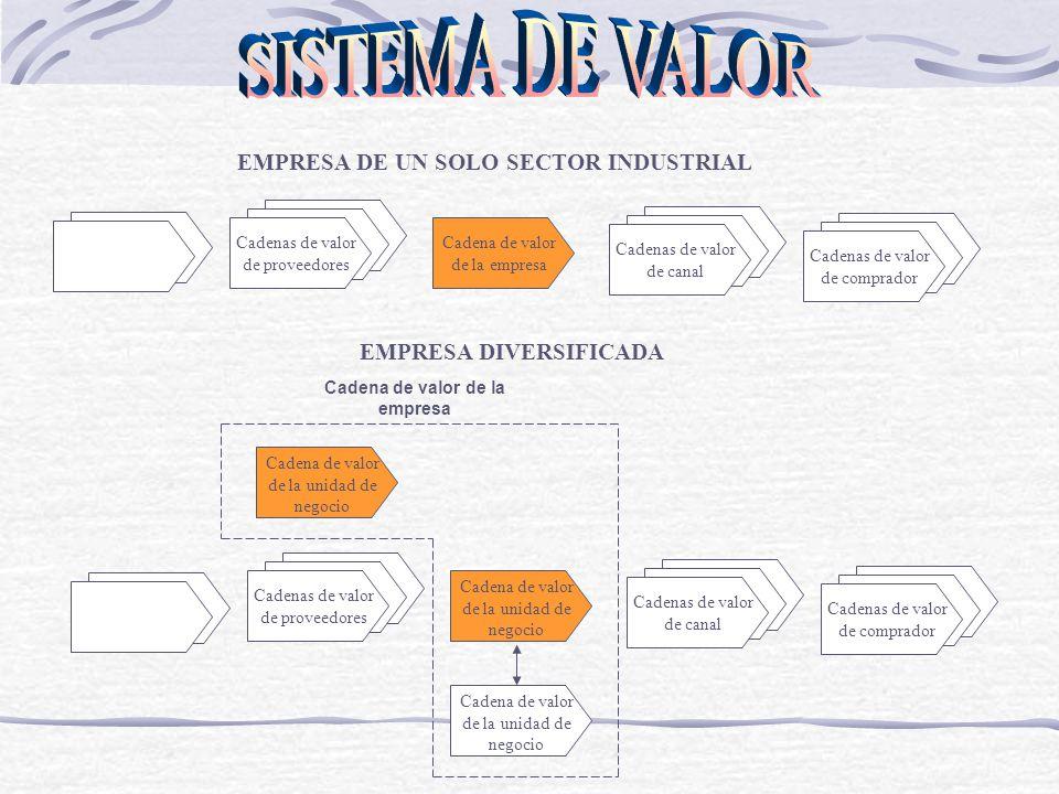 Cadena de valor de la empresa o unidad de negocio