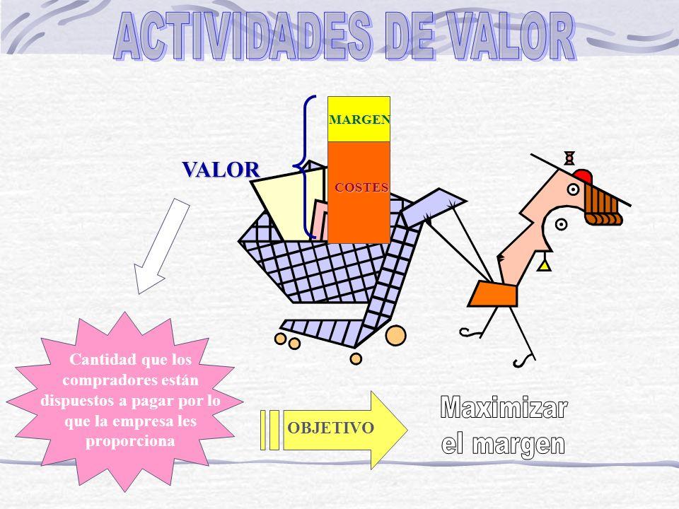VALOR MARGEN COSTES Cantidad que los compradores están dispuestos a pagar por lo que la empresa les proporciona OBJETIVO