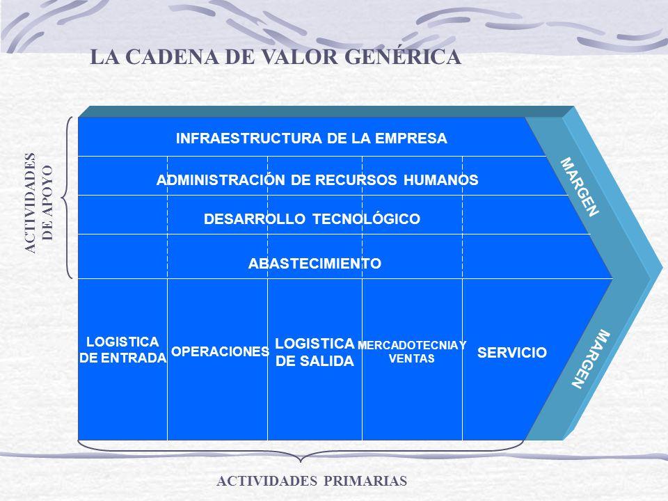 INFRAESTRUCTURA DE LA EMPRESA ADMINISTRACIÓN DE RECURSOS HUMANOS DESARROLLO TECNOLÓGICO ABASTECIMIENTO LOGISTICA DE ENTRADA OPERACIONES LOGISTICA DE S