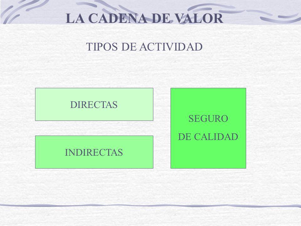 TIPOS DE ACTIVIDAD LA CADENA DE VALOR DIRECTAS INDIRECTAS SEGURO DE CALIDAD