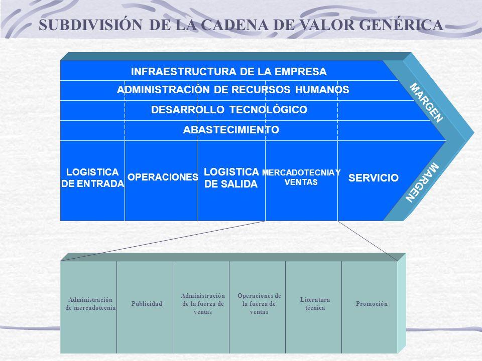 INFRAESTRUCTURA DE LA EMPRESA ADMINISTRACIÓN DE RECURSOS HUMANOS DESARROLLO TECNOLÓGICO ABASTECIMIENTO LOGISTICA DE ENTRADA OPERACIONES LOGISTICA DE SALIDA MERCADOTECNIA Y VENTAS SERVICIO LA CADENA DE VALOR PARA UN FABRICANTE DE COPIADORAS MARGEN Manejo interno de materiales Inspección interna Recoger y entregar partes Fabricación de componentes Ensamble Ajuste final y pruebas mantenimiento Operación de instalaciones Procesamiento de pedidos Embarque Publicidad Promoción Fuerza de ventas Servicio de reparación Sistema de repuestos Diseño de componentes Diseño de la línea de ensamble Diseño de máquinas Procedimientos de prueba Administración de energía Agencias de medios Provisiones Viajes y dietas Búsqueda Formación Búsqueda Formación Búsqueda Formación Diseño del sistema automatizado Desarrollo del sistema de información Investigación del mercado Ayudas de ventas y manuales técnicos Manuales y procedimientos de servicio Materiales Energía Componentes eléctricos/ electrónicos Otros componentes Provisiones Servicios informáticos Servicios de transporte