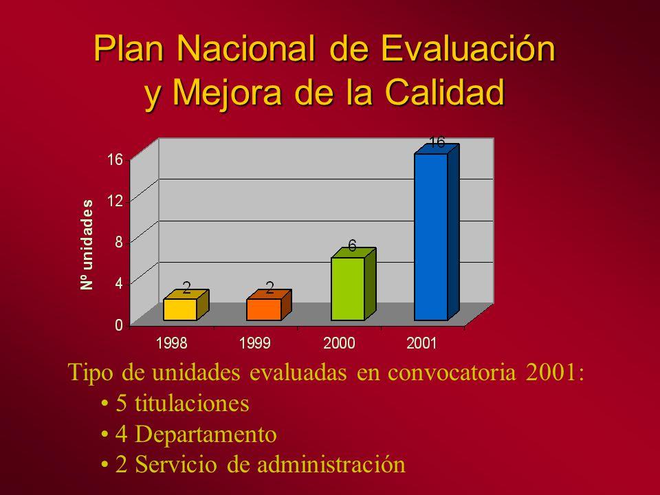 Plan Nacional de Evaluación y Mejora de la Calidad Tipo de unidades evaluadas en convocatoria 2001: 5 titulaciones 4 Departamento 2 Servicio de administración