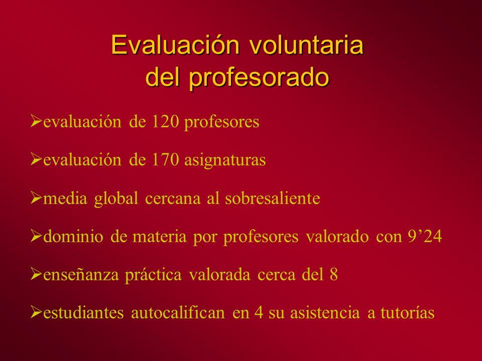 Evaluación voluntaria del profesorado evaluación de 120 profesores evaluación de 170 asignaturas media global cercana al sobresaliente dominio de materia por profesores valorado con 924 enseñanza práctica valorada cerca del 8 estudiantes autocalifican en 4 su asistencia a tutorías