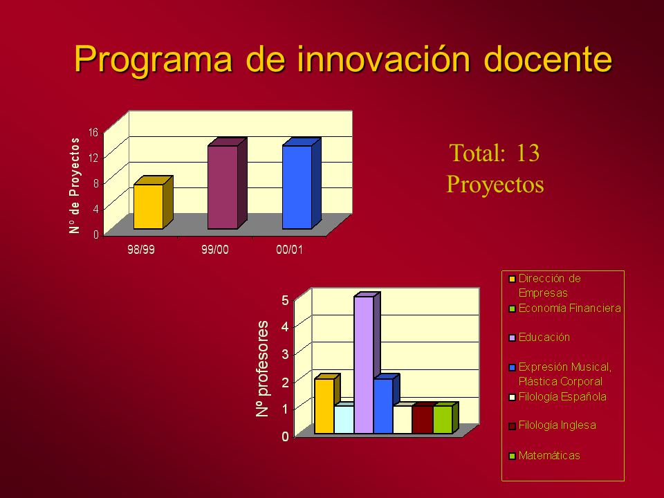 Programa de innovación docente Total: 13 Proyectos