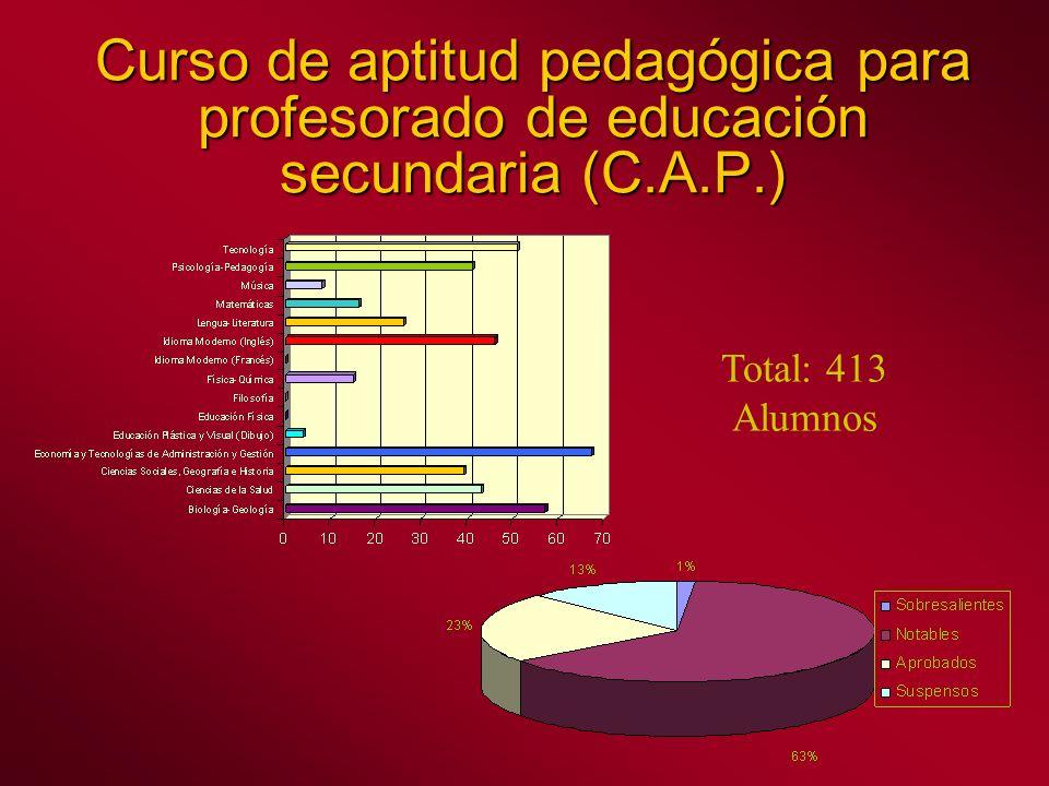 Curso de aptitud pedagógica para profesorado de educación secundaria (C.A.P.) Total: 413 Alumnos