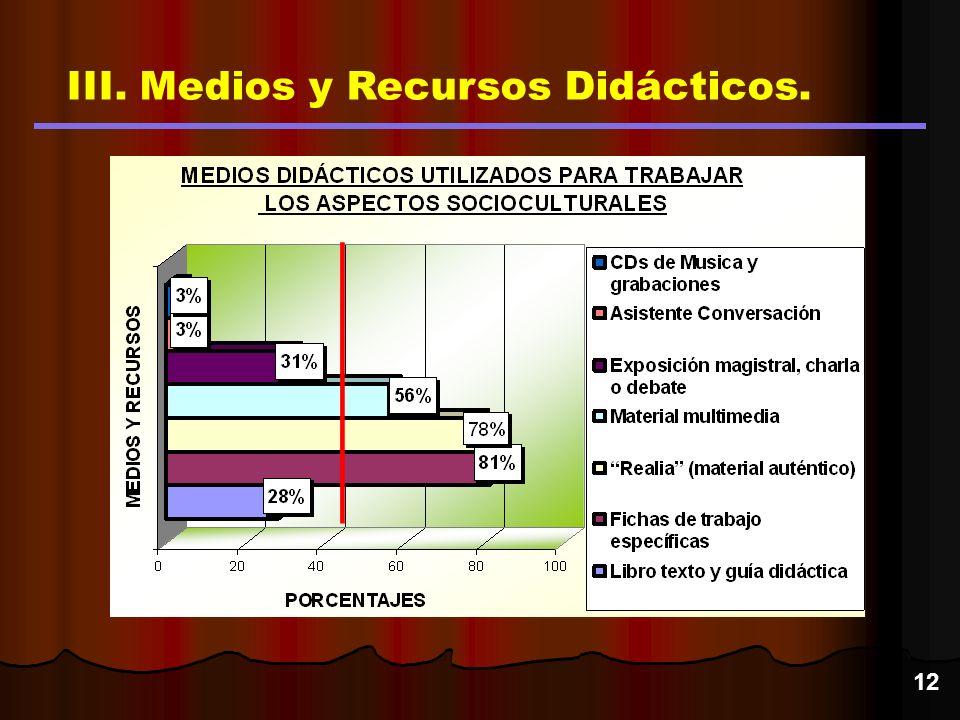 II. Relación de Aspectos Culturales. 11