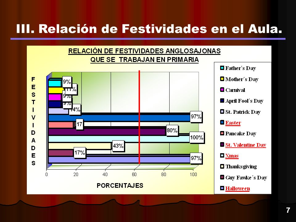 III. Relación de Festividades en el Aula. 7