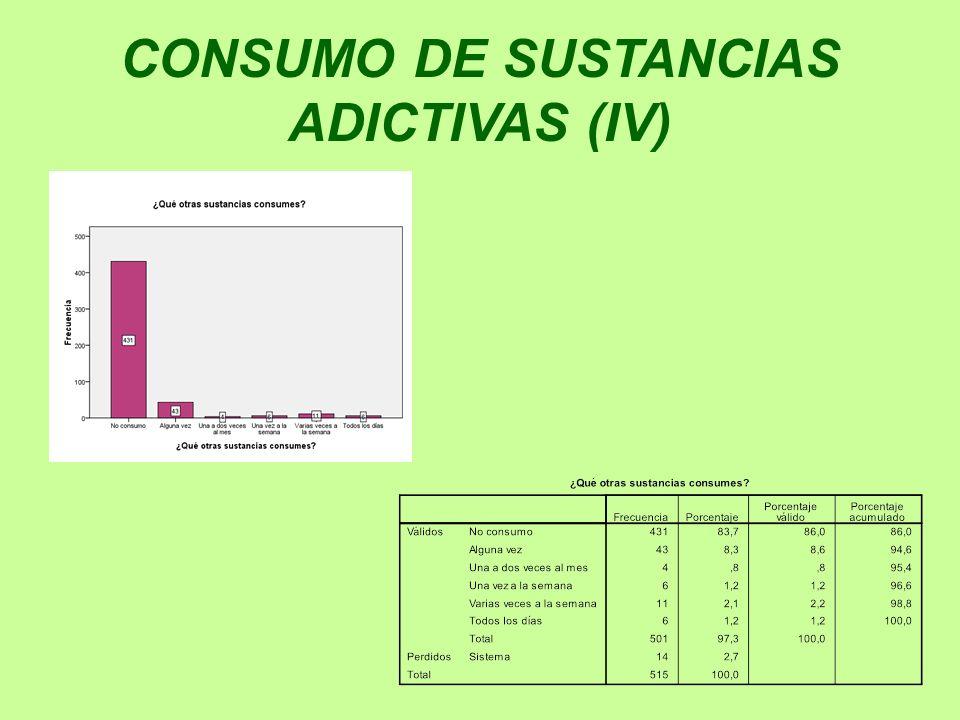 CONSUMO DE SUSTANCIAS ADICTIVAS (IV)