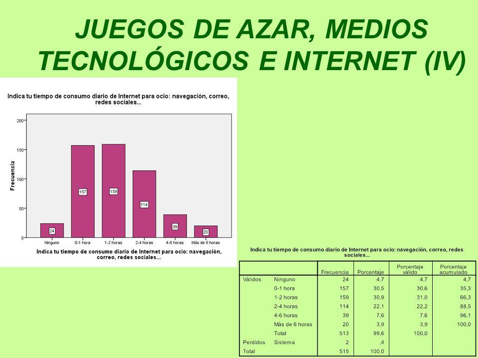 JUEGOS DE AZAR, MEDIOS TECNOLÓGICOS E INTERNET (IV)
