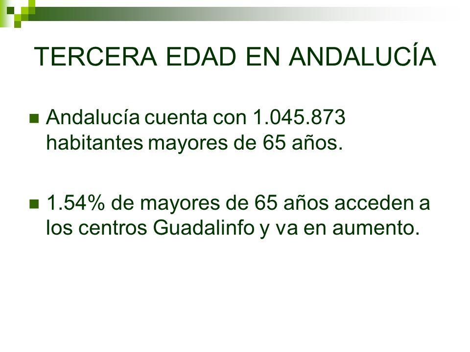 TERCERA EDAD EN ANDALUCÍA Andalucía cuenta con 1.045.873 habitantes mayores de 65 años. 1.54% de mayores de 65 años acceden a los centros Guadalinfo y