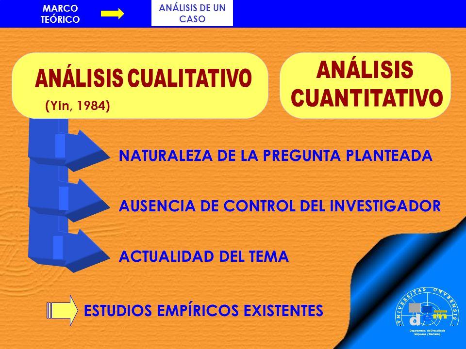 ACTUALIDAD DEL TEMAAUSENCIA DE CONTROL DEL INVESTIGADOR NATURALEZA DE LA PREGUNTA PLANTEADA Departamento de Dirección de Empresas y Marketing (Yin, 19
