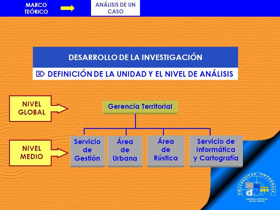 DESARROLLO DE LA INVESTIGACIÓN Departamento de Dirección de Empresas y Marketing NIVEL GLOBAL DEFINICIÓN DE LA UNIDAD Y EL NIVEL DE ANÁLISIS NIVEL MED