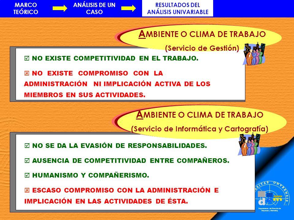 Departamento de Dirección de Empresas y Marketing NO EXISTE COMPETITIVIDAD EN EL TRABAJO. NO EXISTE COMPROMISO CON LA ADMINISTRACIÓN NI IMPLICACIÓN AC