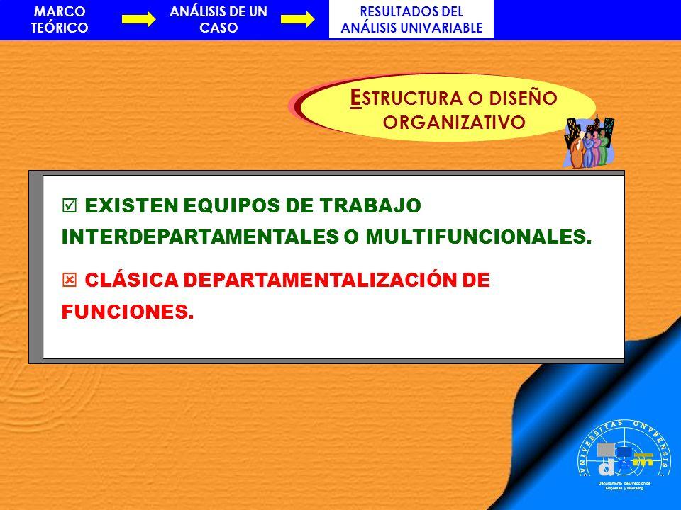 Departamento de Dirección de Empresas y Marketing EXISTEN EQUIPOS DE TRABAJO INTERDEPARTAMENTALES O MULTIFUNCIONALES. CLÁSICA DEPARTAMENTALIZACIÓN DE