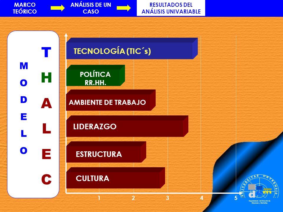 12345 Departamento de Dirección de Empresas y Marketing MODELOMODELO THALECTHALEC TECNOLOGÍA (TIC´s) POLÍTICA RR.HH. AMBIENTE DE TRABAJO LIDERAZGO EST