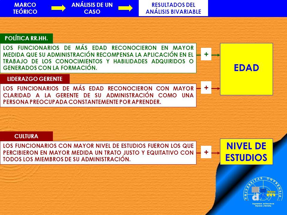 Departamento de Dirección de Empresas y Marketing EDAD MARCO TEÓRICO RESULTADOS DEL ANÁLISIS BIVARIABLE ANÁLISIS DE UN CASO LOS FUNCIONARIOS DE MÁS ED