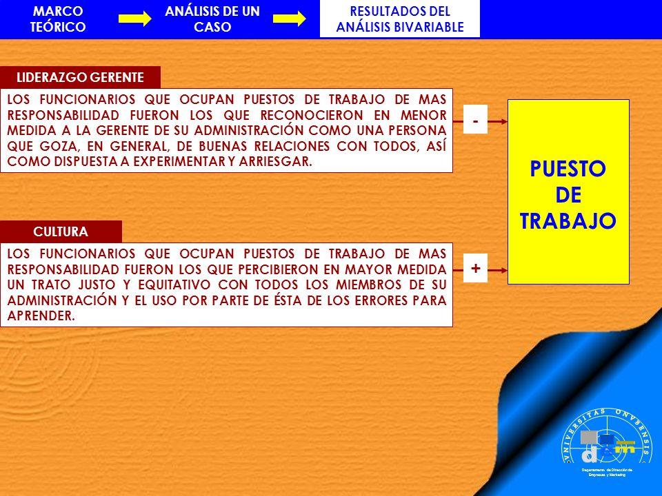 MARCO TEÓRICO RESULTADOS DEL ANÁLISIS BIVARIABLE ANÁLISIS DE UN CASO Departamento de Dirección de Empresas y Marketing PUESTO DE TRABAJO - LIDERAZGO G