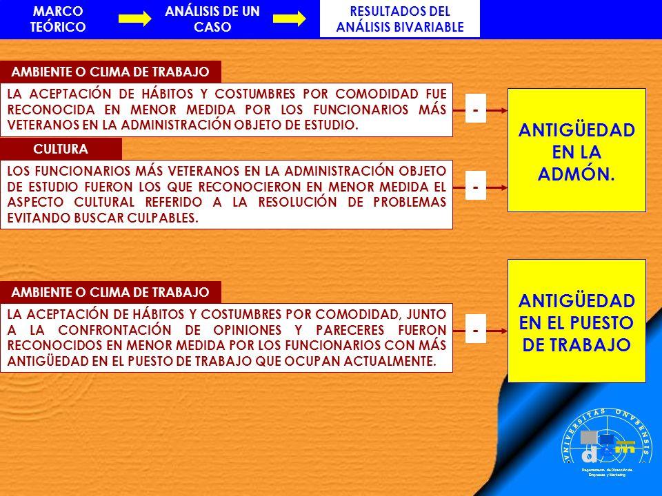 MARCO TEÓRICO RESULTADOS DEL ANÁLISIS BIVARIABLE ANÁLISIS DE UN CASO Departamento de Dirección de Empresas y Marketing ANTIGÜEDAD EN LA ADMÓN. CULTURA