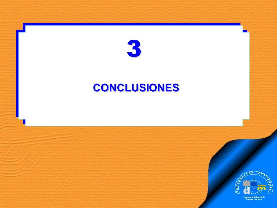 3 CONCLUSIONES CONCLUSIONES3 Departamento de Dirección de Empresas y Marketing