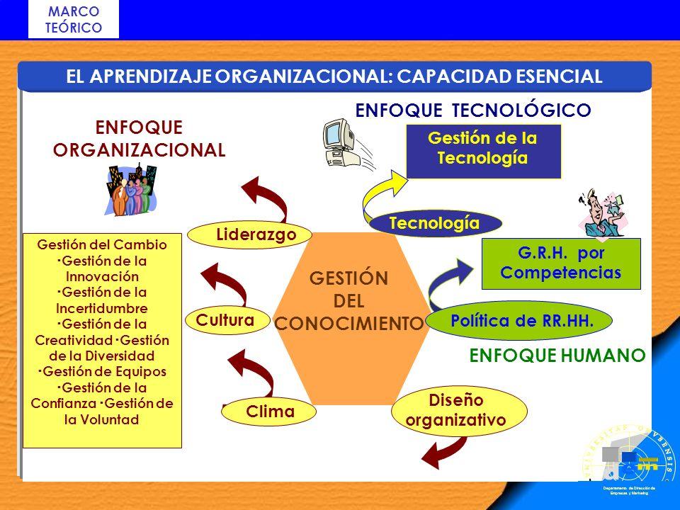 EL APRENDIZAJE ORGANIZACIONAL: CAPACIDAD ESENCIAL Diseño organizativo Gestión del Cambio Gestión de la Innovación Gestión de la Incertidumbre Gestión