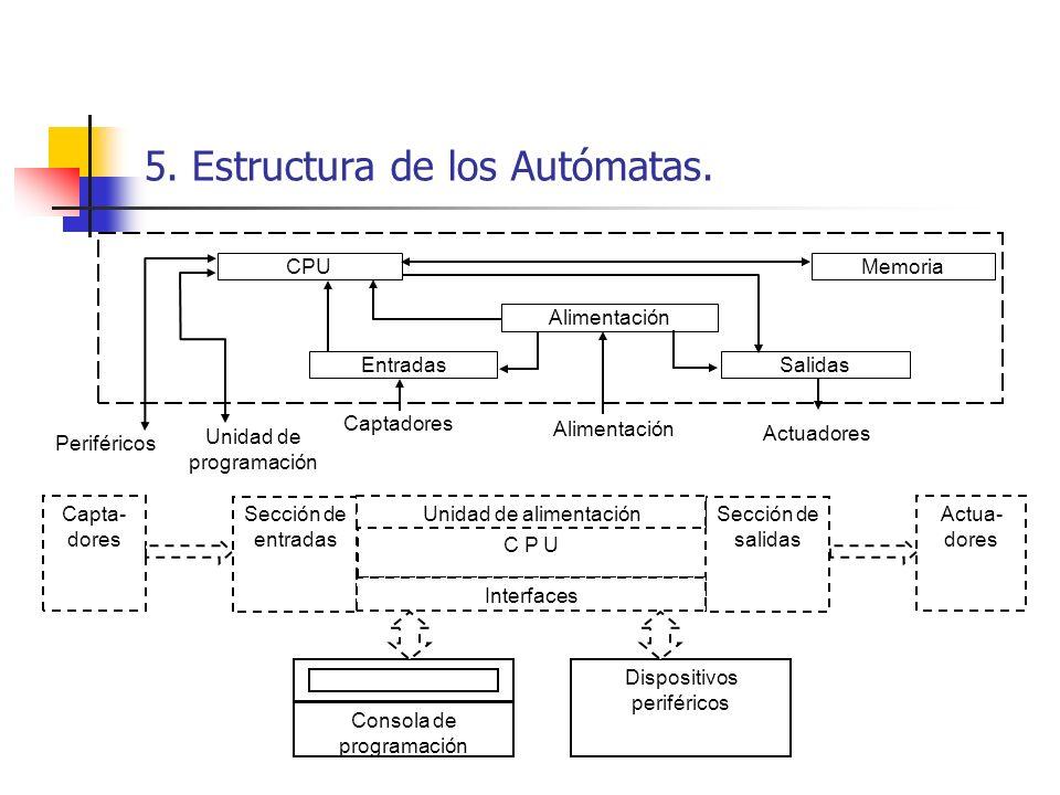 5. Estructura de los Autómatas. Capta- dores Actua- dores C P U Sección de entradas Sección de salidas Unidad de alimentación Interfaces Consola de pr