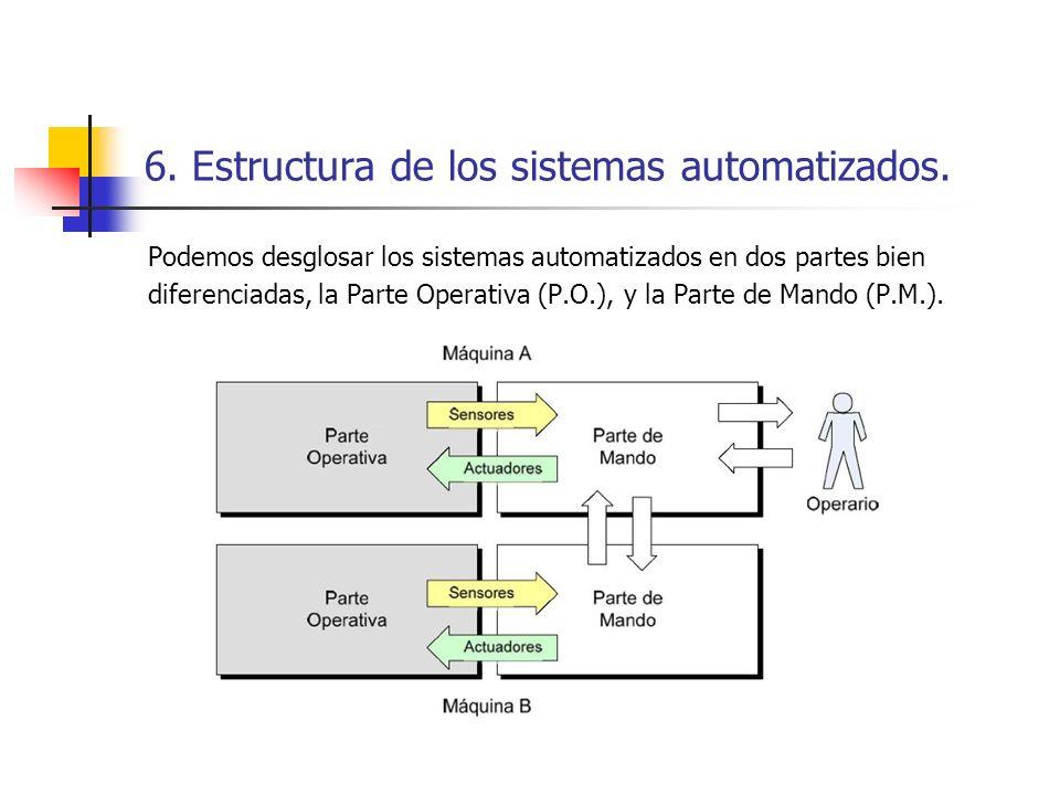 6. Estructura de los sistemas automatizados. Podemos desglosar los sistemas automatizados en dos partes bien diferenciadas, la Parte Operativa (P.O.),