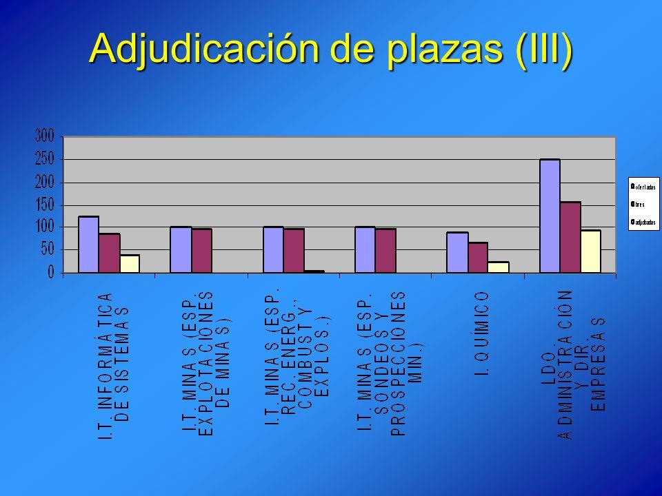 Adjudicación de plazas (III)