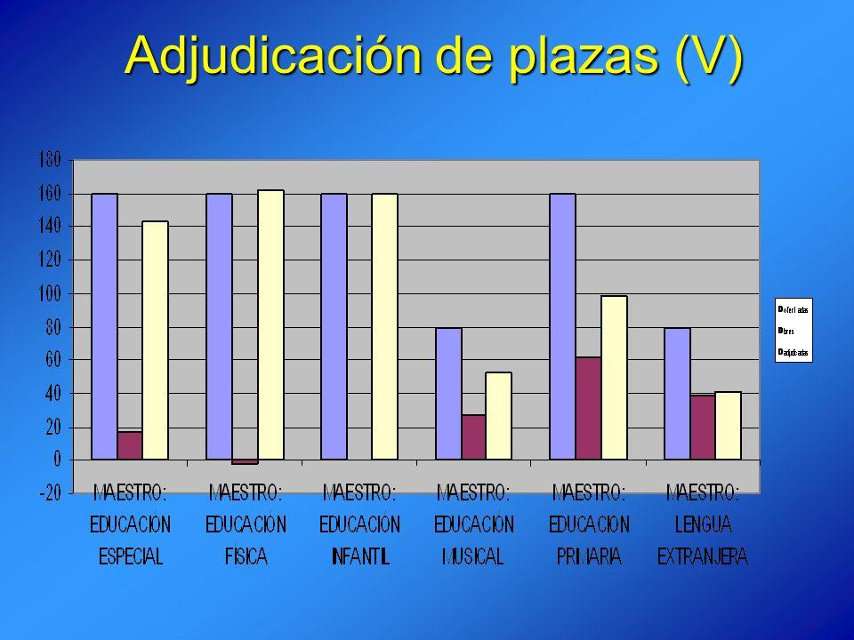 Adjudicación de plazas (V)