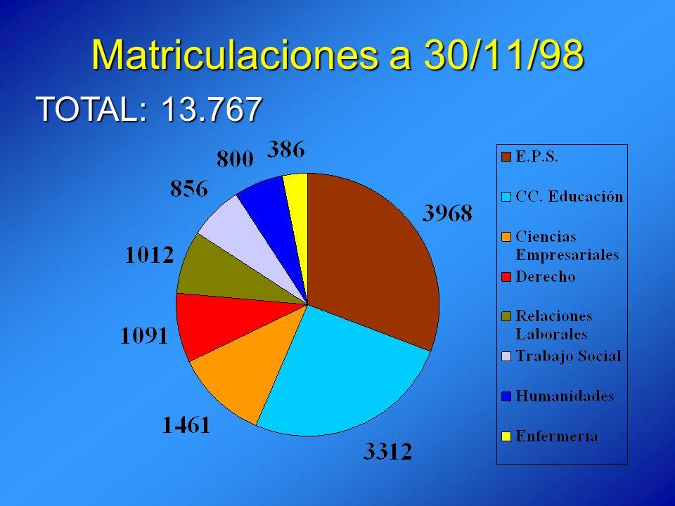 Matriculaciones a 30/11/98 TOTAL: 13.767