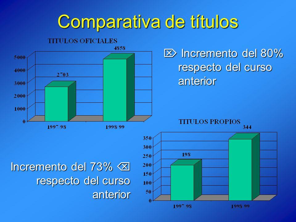 Comparativa de títulos Incremento del 80% Incremento del 80% respecto del curso anterior Incremento del 73% Incremento del 73% respecto del curso anterior