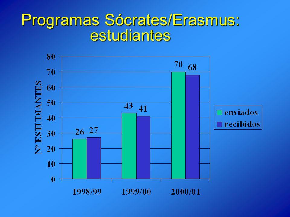 Programas Sócrates/Erasmus: estudiantes