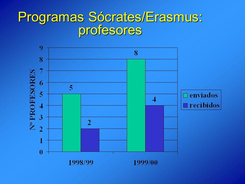 Programas Sócrates/Erasmus: profesores