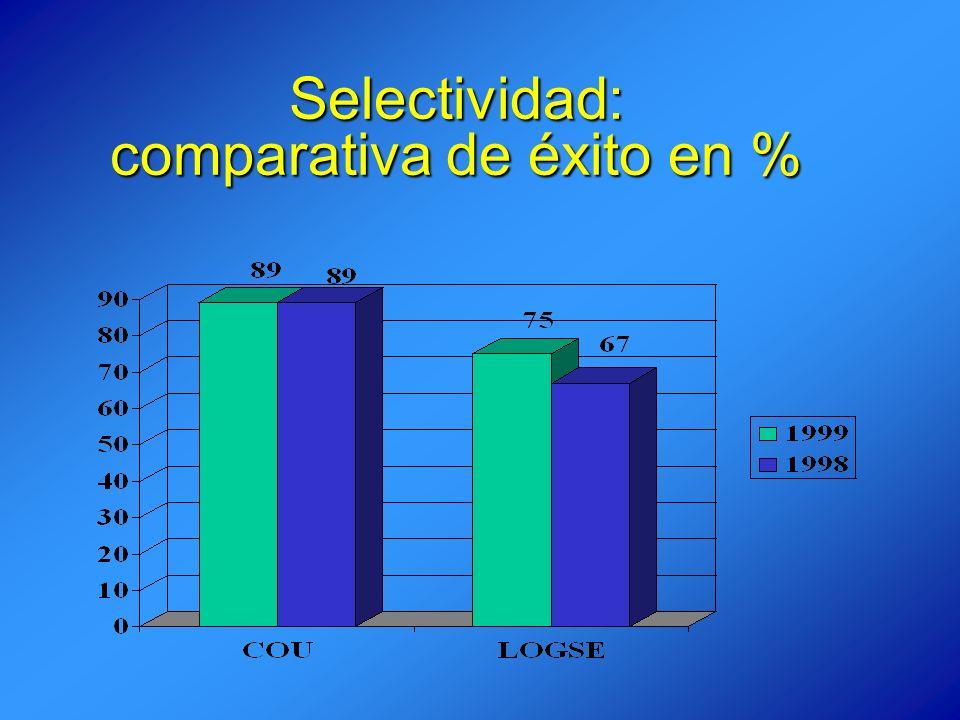 Selectividad: comparativa de éxito en %