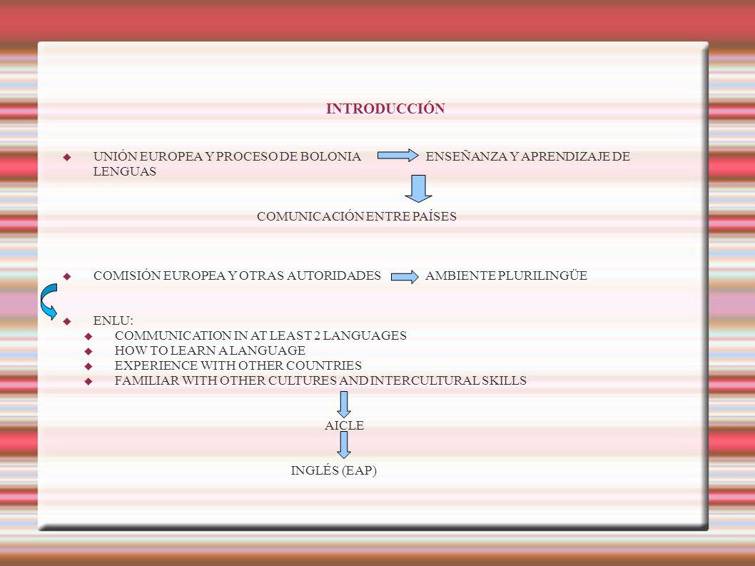 INTRODUCCIÓN UNIÓN EUROPEA Y PROCESO DE BOLONIA ENSEÑANZA Y APRENDIZAJE DE LENGUAS COMUNICACIÓN ENTRE PAÍSES COMISIÓN EUROPEA Y OTRAS AUTORIDADES AMBI
