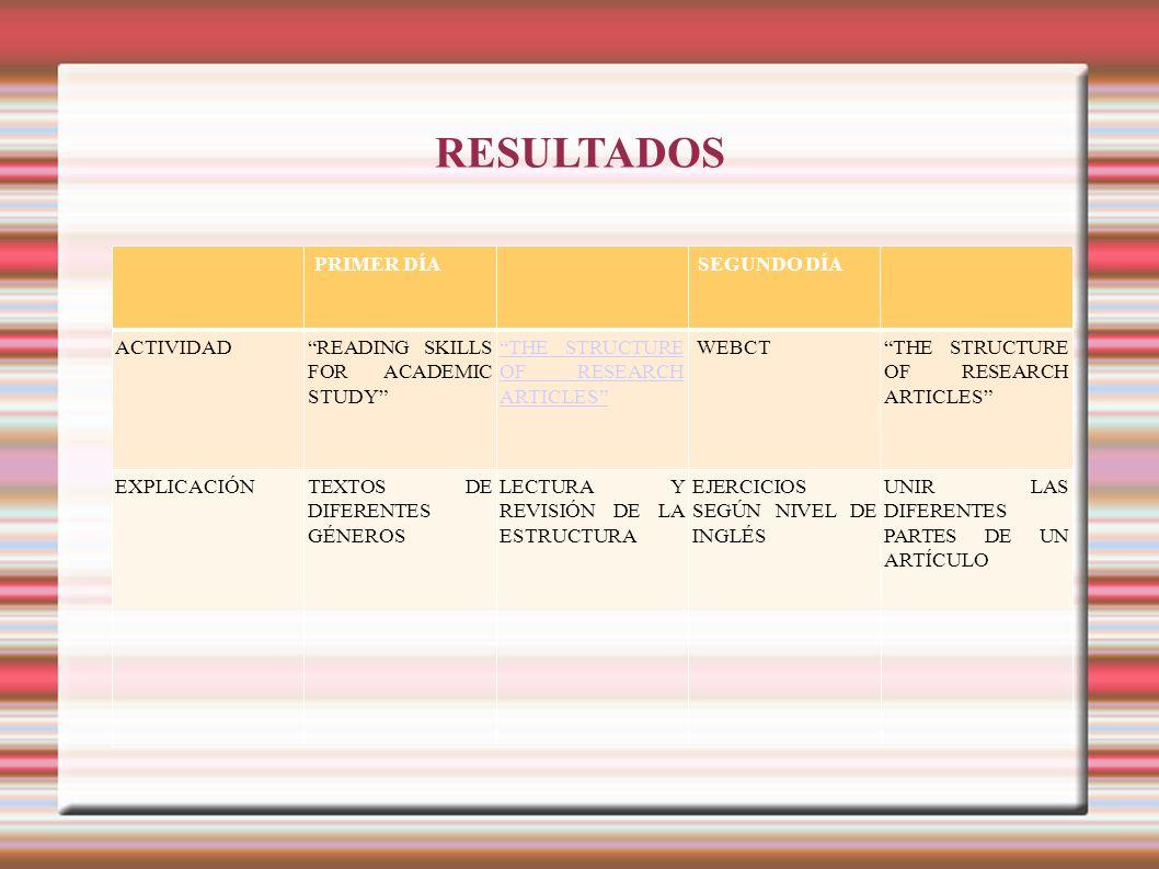 RESULTADOS TERCER DÍACUARTO DÍA ACTIVIDADLÉXICOWRITING ASSESSMENT OF NON- NATIVE ENGLISH SPEAKERS ABSTRACTPALABRAS CLAVE WEBCTBASE DE DATOS ISI WEB OF KNOWLEDGE EXPLICACIÓNLÉXICO ESPECÍFICO DIFERENTES PARTES DEL ABSTRACT DIVIDIR LA ESTRUCTURA DEL ABSTRACT PALABRAS CLAVE Y SU FUNCIÓN EJERCICIOS DE LÉXICO ESPECÍFICO BASE DE DATO DE ENFERMERÍA BUSCAR ARTÍCULOS DE ENFERMERÍA Y ESPECIALIDA DES