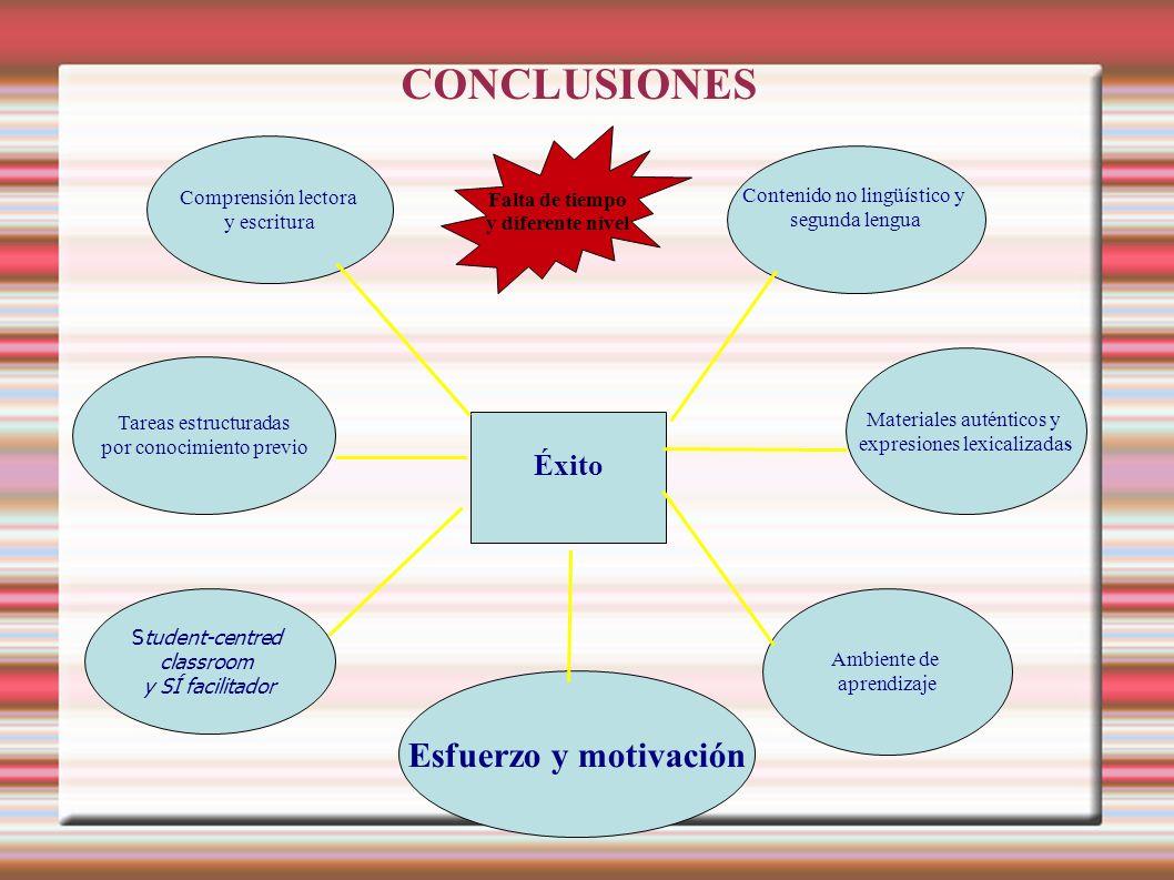 CONCLUSIONES Éxito Contenido no lingüístico y segunda lengua Comprensión lectora y escritura Tareas estructuradas por conocimiento previo Student-cent