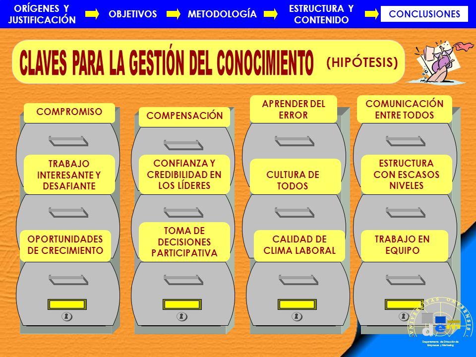 COMPROMISO TRABAJO INTERESANTE Y DESAFIANTE OPORTUNIDADES DE CRECIMIENTO COMPENSACIÓNCONFIANZA Y CREDIBILIDAD EN LOS LÍDERES TOMA DE DECISIONES PARTIC