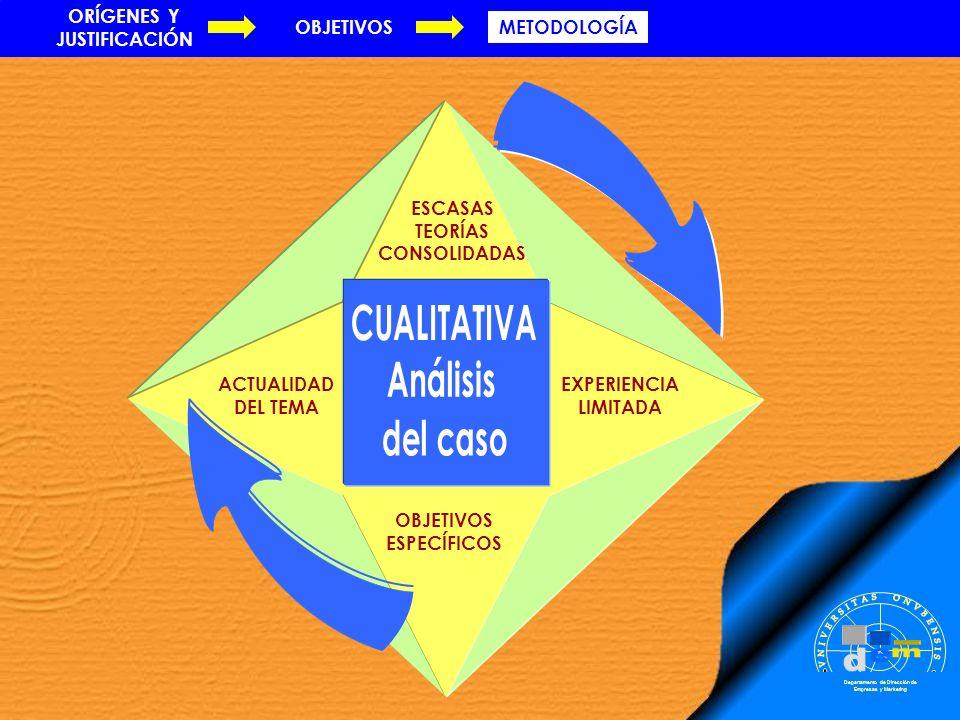 ACTUALIDAD DEL TEMAAUSENCIA DE CONTROL DEL INVESTIGADOR NATURALEZA DE LA PREGUNTA PLANTEADA Departamento de Dirección de Empresas y Marketing (Yin, 1984) ESTUDIOS EMPÍRICOS EXISTENTES ORÍGENES Y JUSTIFICACIÓN OBJETIVOSMETODOLOGÍA