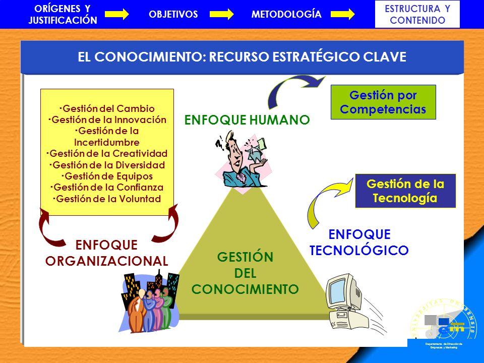 EL APRENDIZAJE EN LA ORGANIZACIÓN Diseño organizativo Gestión del Cambio Gestión de la Innovación Gestión de la Incertidumbre Gestión de la Creatividad Gestión de la Diversidad Gestión de Equipos Gestión de la Confianza Gestión de la Voluntad ENFOQUE ORGANIZACIONAL Cultura Clima Liderazgo GESTIÓN DEL CONOCIMIENTO Gestión por Competencias Política de RR.HH.