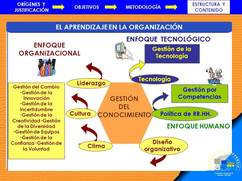 EL APRENDIZAJE EN LA ORGANIZACIÓN Diseño organizativo Gestión del Cambio Gestión de la Innovación Gestión de la Incertidumbre Gestión de la Creativida